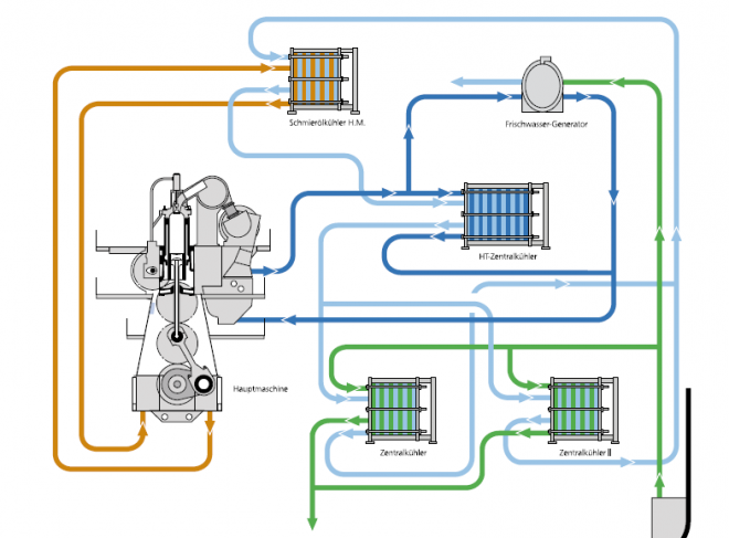 Zentralkühlsystem_2_zentrale_Kühler